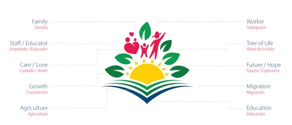 Logo components